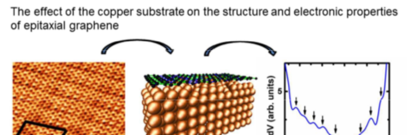 Room temperature observation of the correlation between atomic and electronic structure of graphene on Cu(110)
